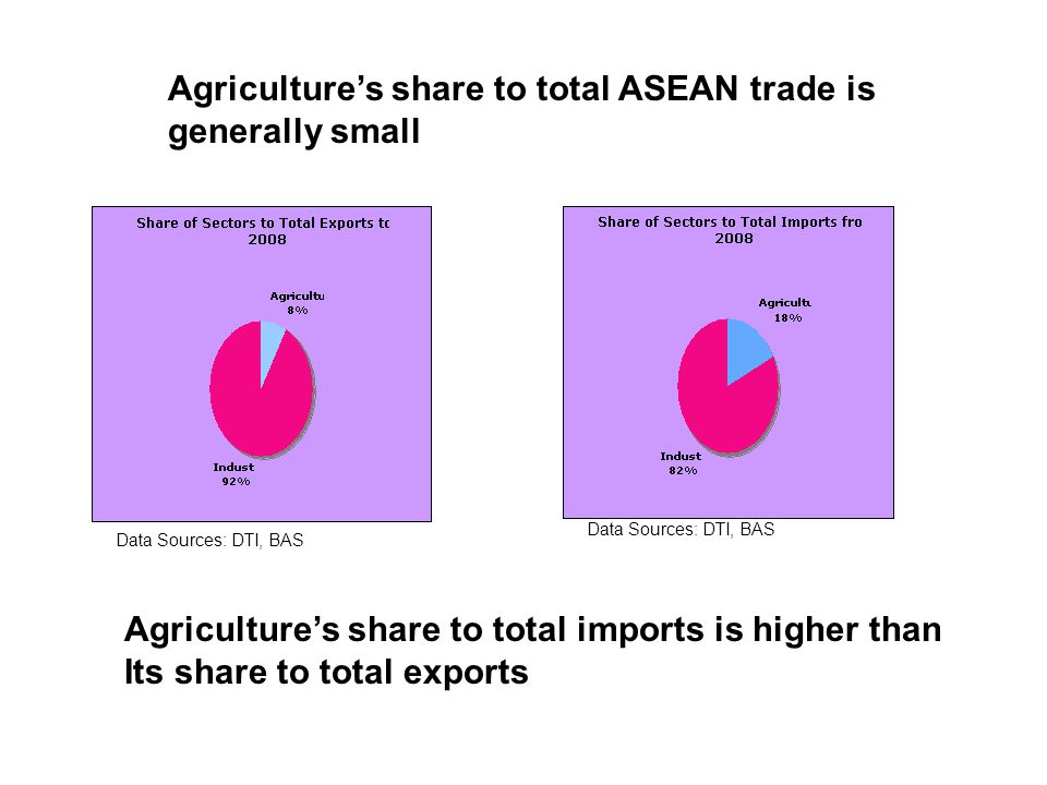 Agriculture's share to total ASEAN trade is generally small