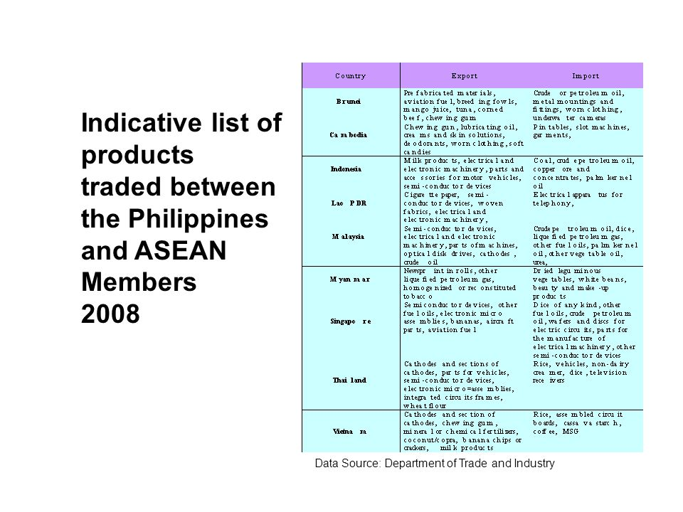 Indicative list of products traded between the Philippines and ASEAN