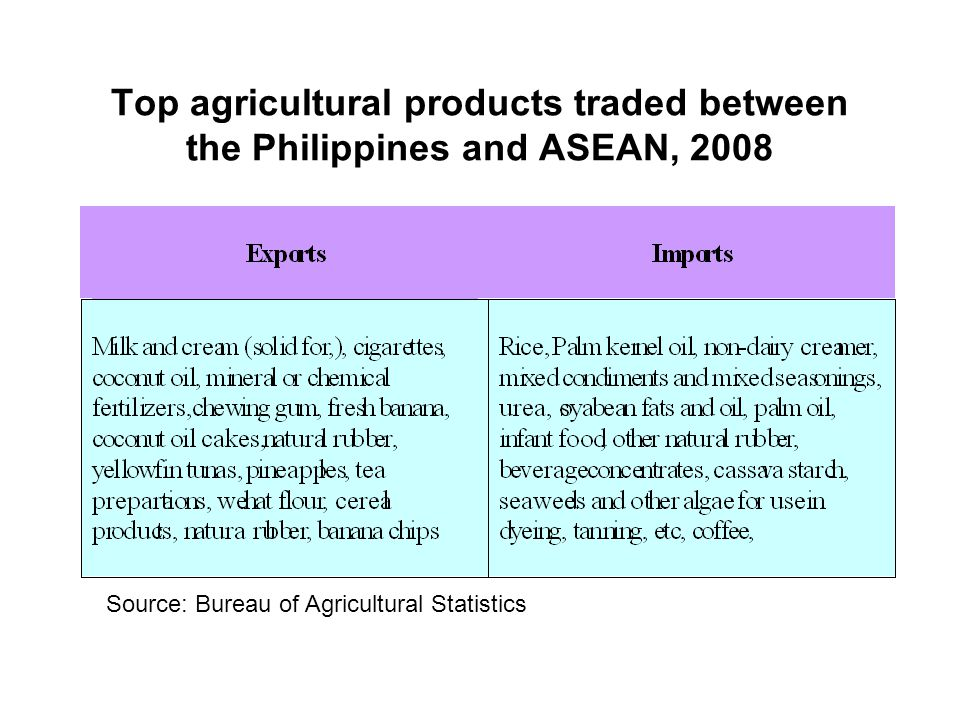Top agricultural products traded between the Philippines and ASEAN, 2008