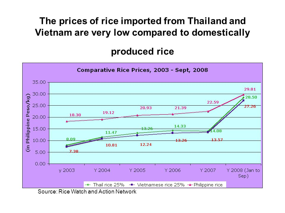 The prices of rice imported from Thailand and Vietnam are very low compared to domestically produced rice