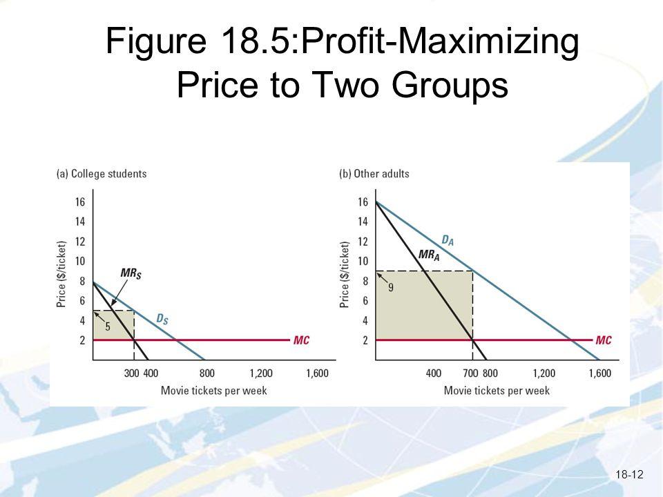 Figure 18.5:Profit-Maximizing Price to Two Groups