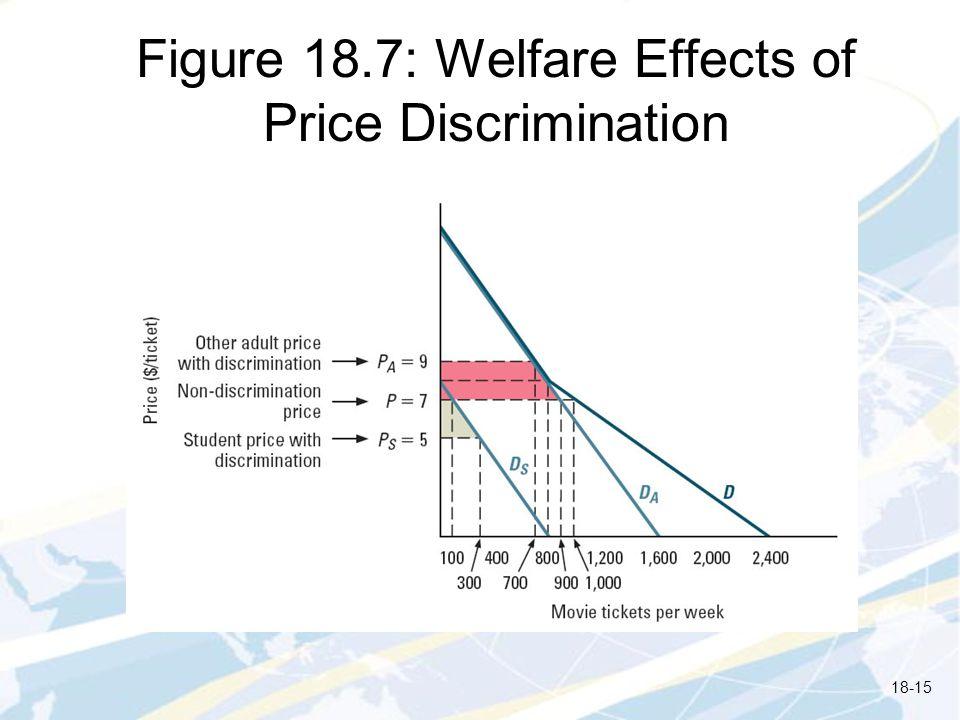 Figure 18.7: Welfare Effects of Price Discrimination