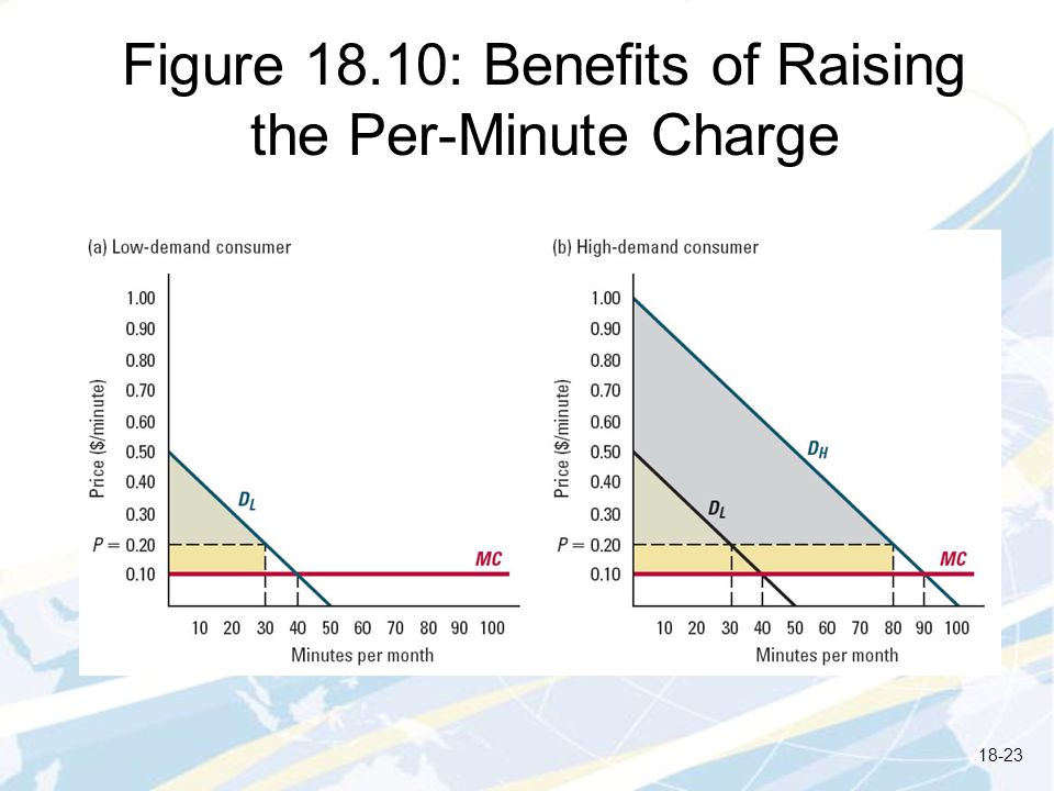 Figure 18.10: Benefits of Raising the Per-Minute Charge