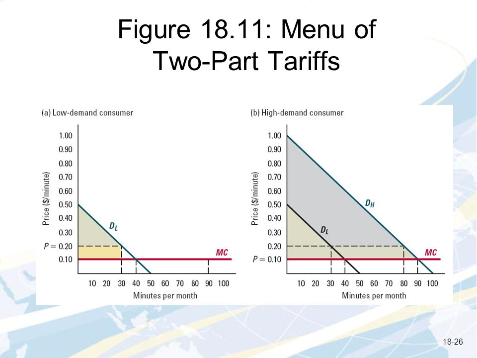 Figure 18.11: Menu of Two-Part Tariffs