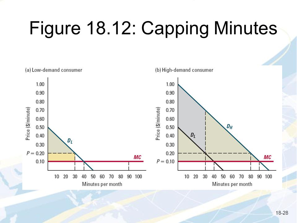 Figure 18.12: Capping Minutes