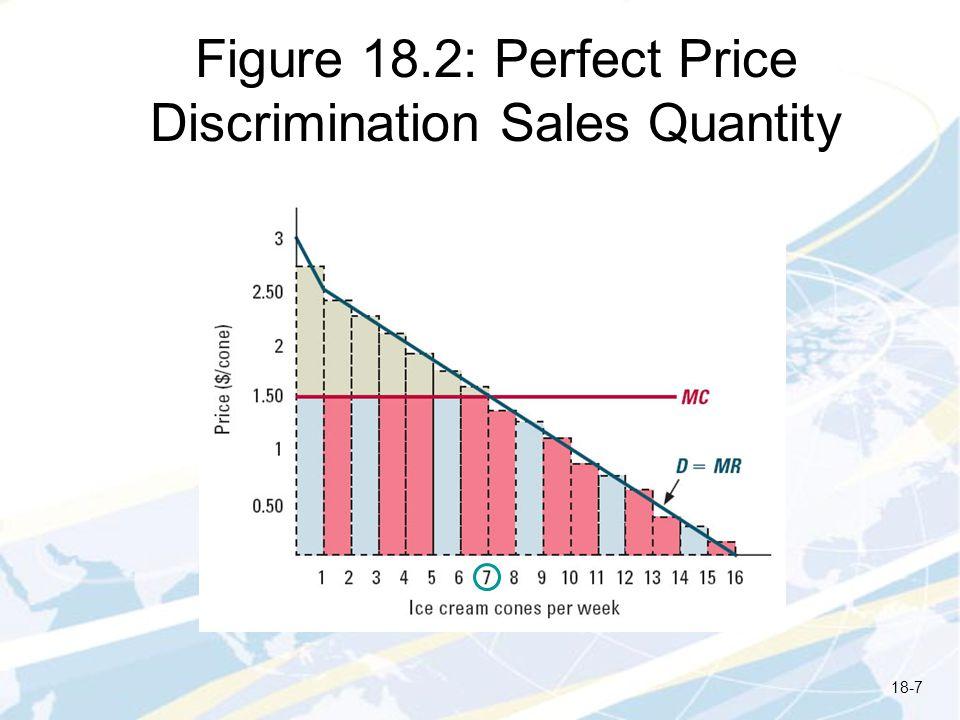 Figure 18.2: Perfect Price Discrimination Sales Quantity