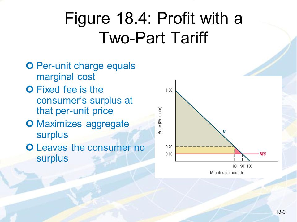 Figure 18.4: Profit with a Two-Part Tariff