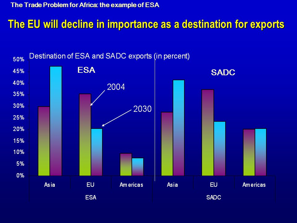 The EU will decline in importance as a destination for exports