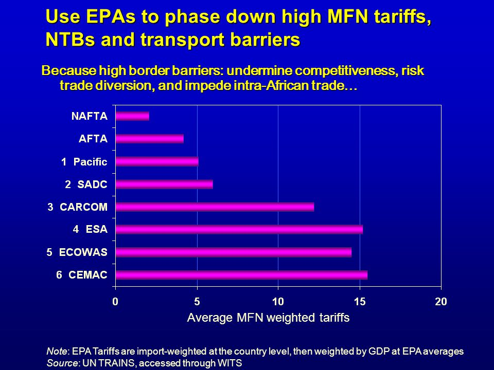 Use EPAs to phase down high MFN tariffs, NTBs and transport barriers