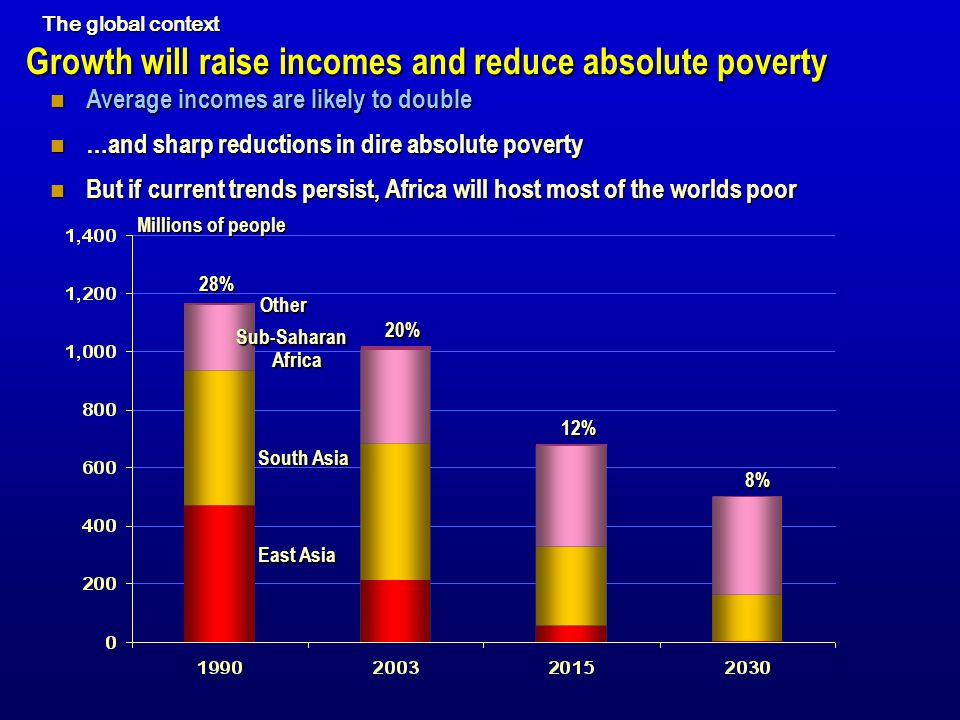 Growth will raise incomes and reduce absolute poverty