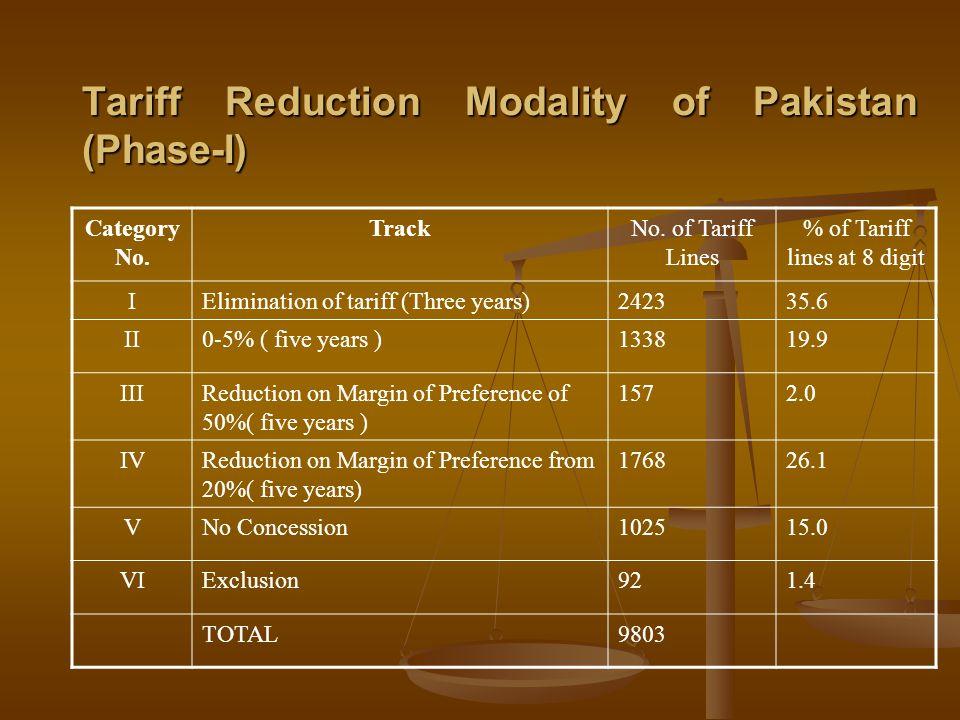 Tariff Reduction Modality of Pakistan (Phase-I)