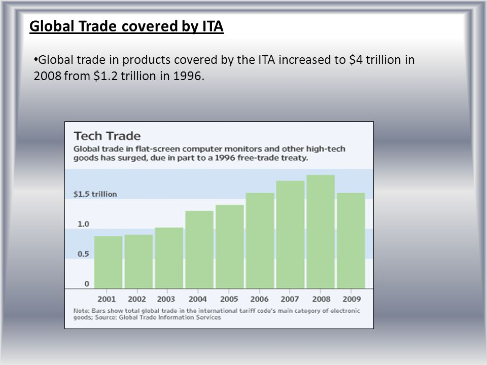 Global Trade covered by ITA
