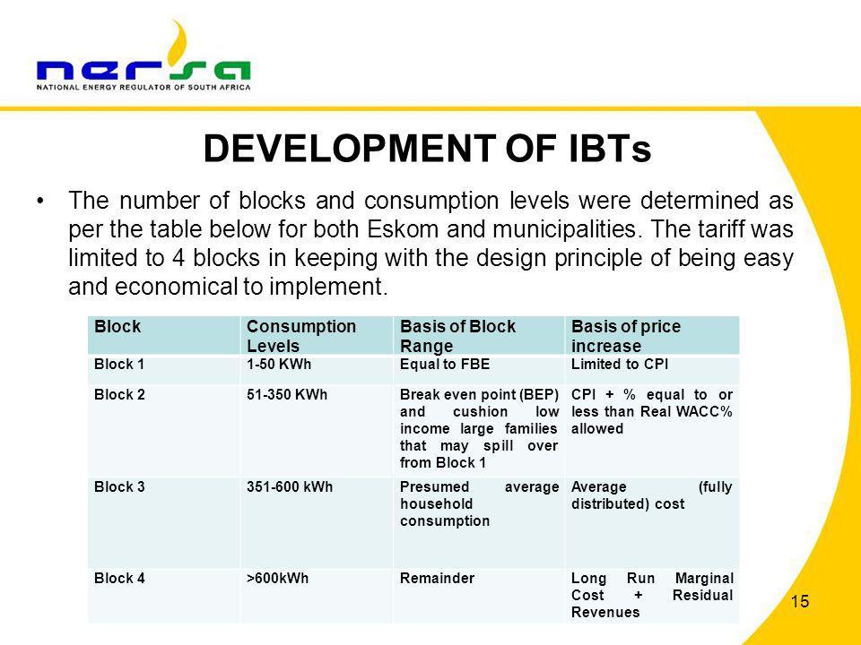 DEVELOPMENT OF IBTs