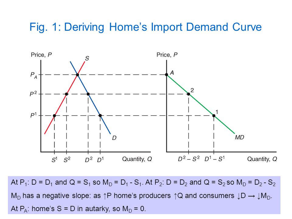 Fig. 1: Deriving Home's Import Demand Curve