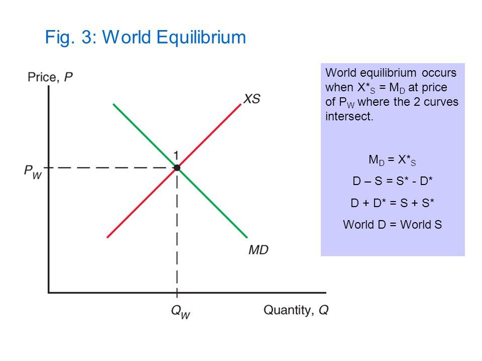 Fig. 3: World Equilibrium