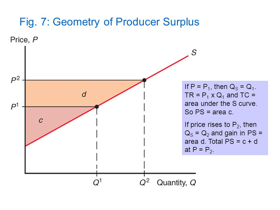 Fig. 7: Geometry of Producer Surplus