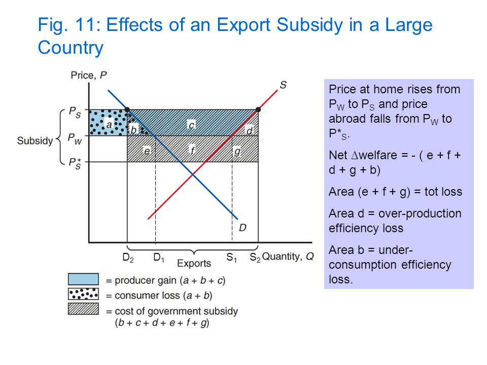 Fig. 11: Effects of an Export Subsidy in a Large Country