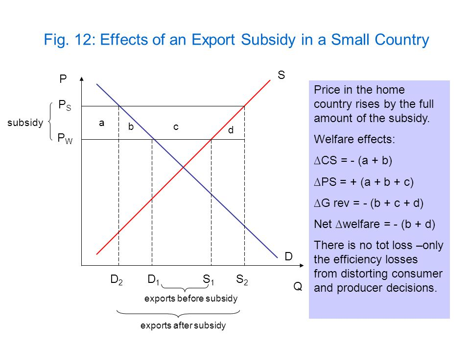 Fig. 12: Effects of an Export Subsidy in a Small Country