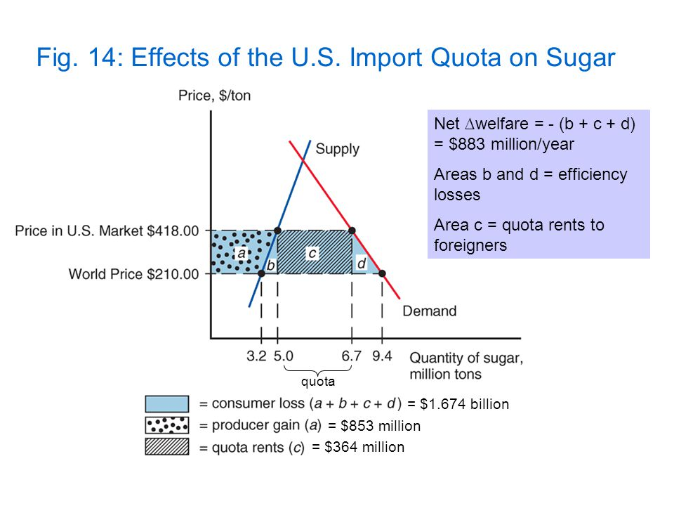 Fig. 14: Effects of the U.S. Import Quota on Sugar