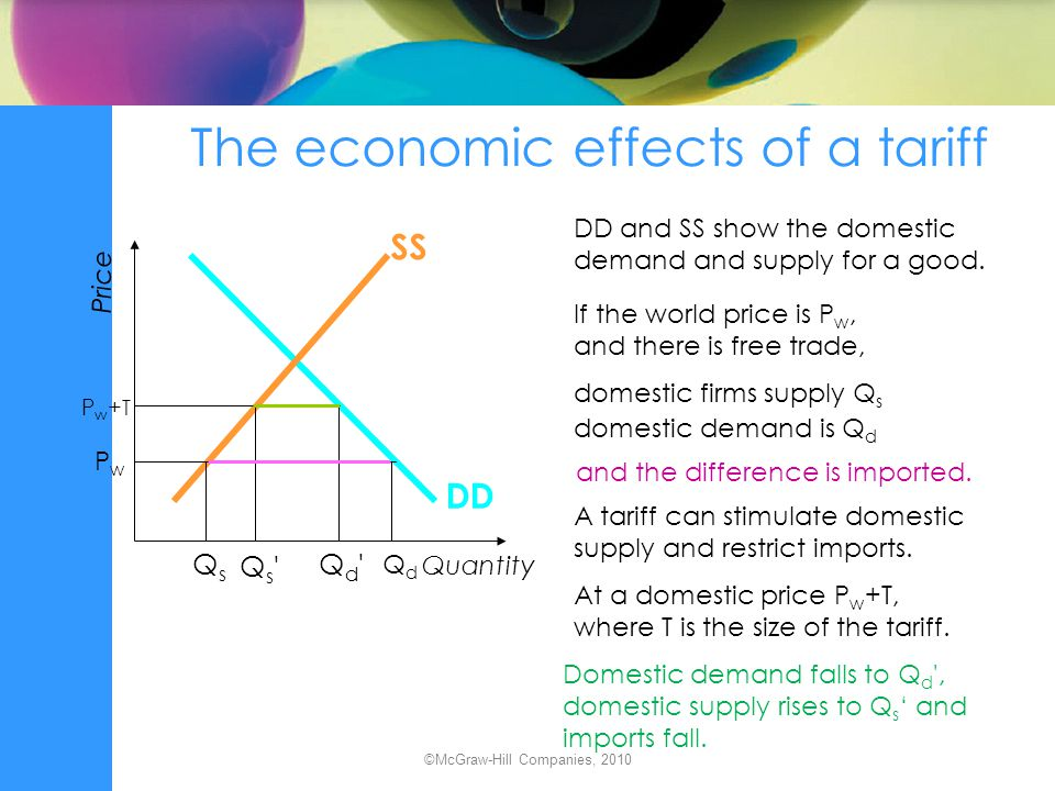 The economic effects of a tariff