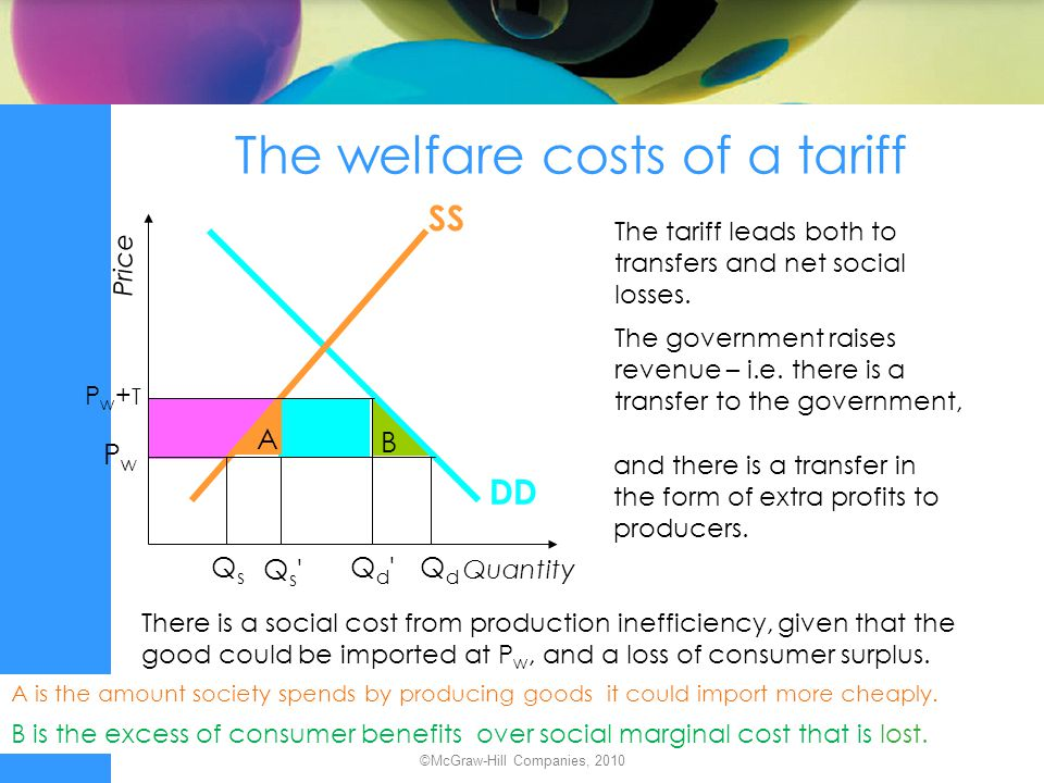 The welfare costs of a tariff