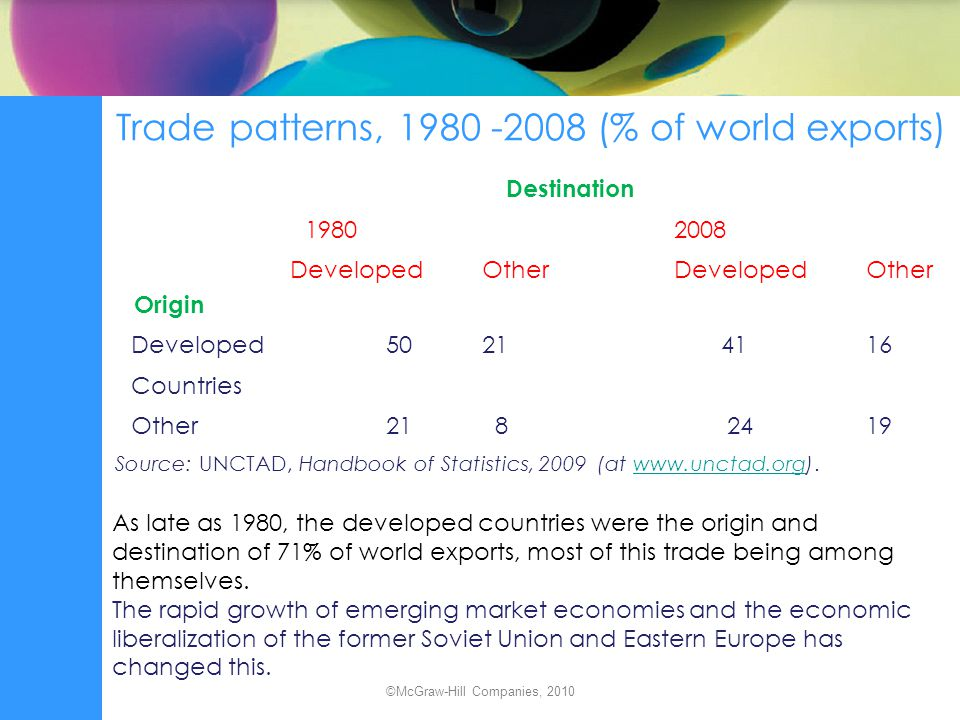 Trade patterns, 1980 -2008 (% of world exports)
