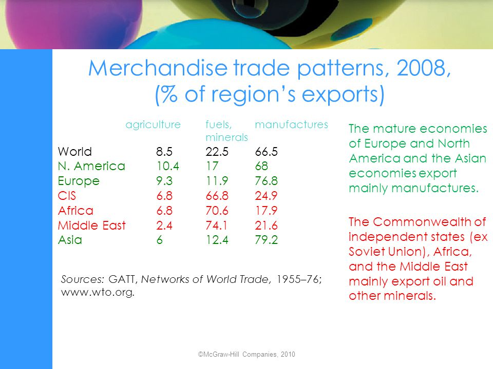 Merchandise trade patterns, 2008, (% of region's exports)