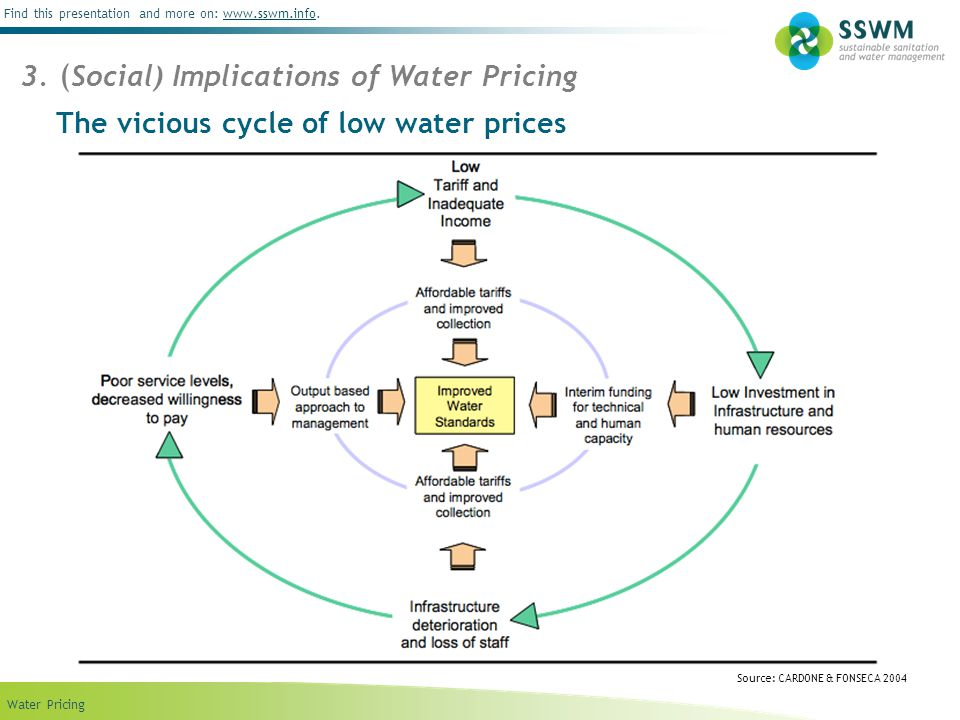 The vicious cycle of low water prices