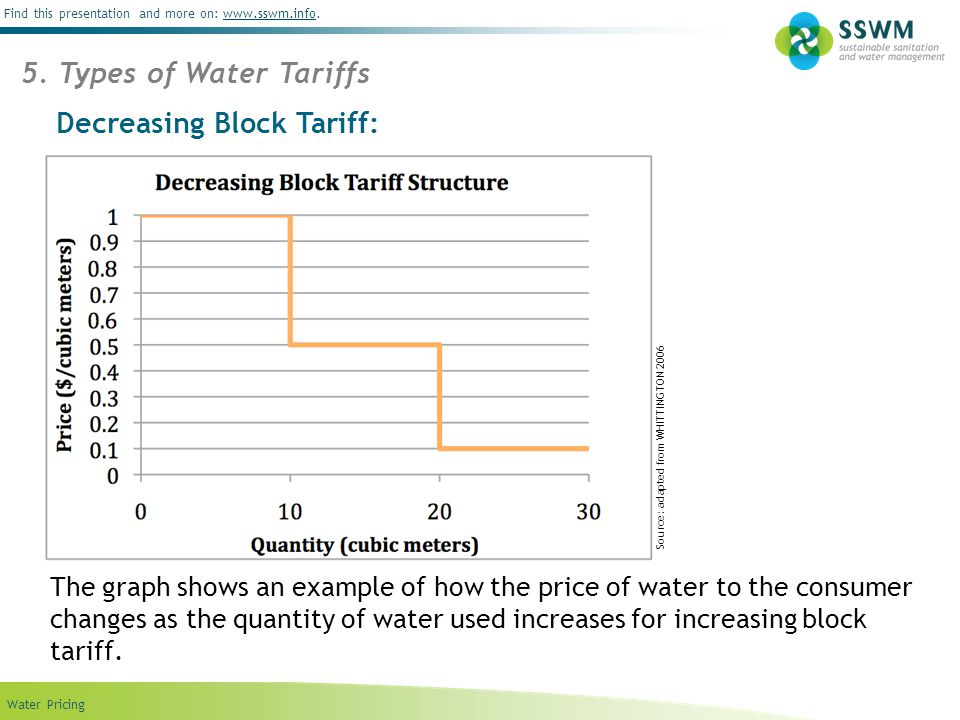 Decreasing Block Tariff: