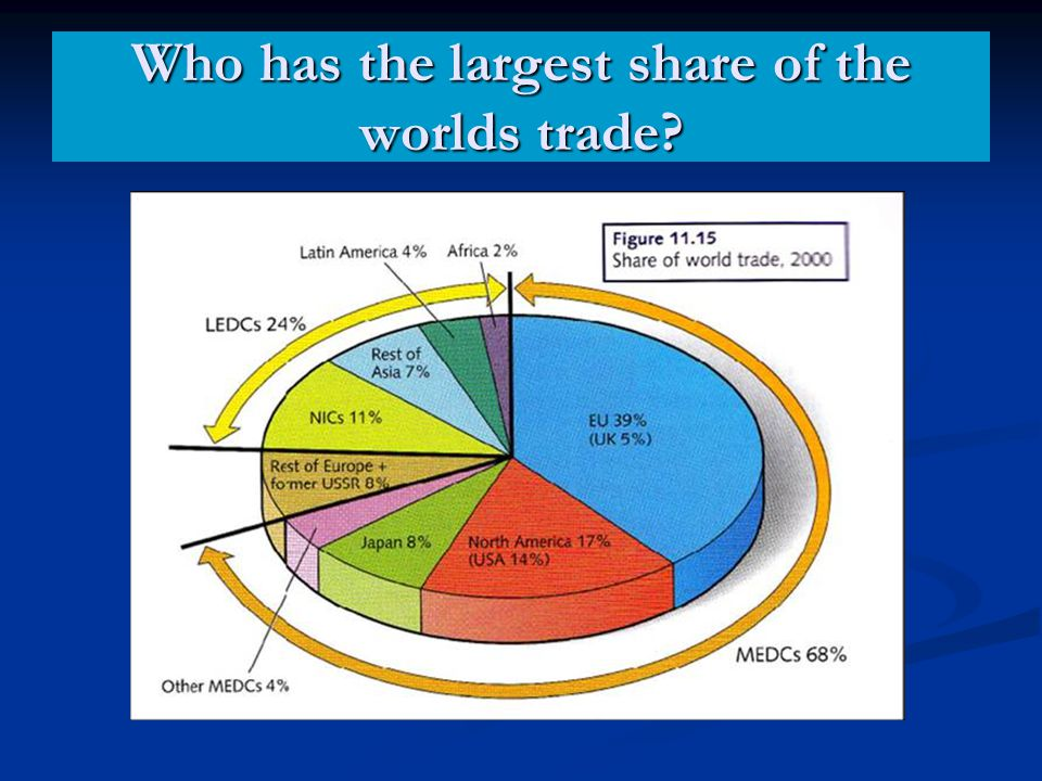 Who has the largest share of the worlds trade