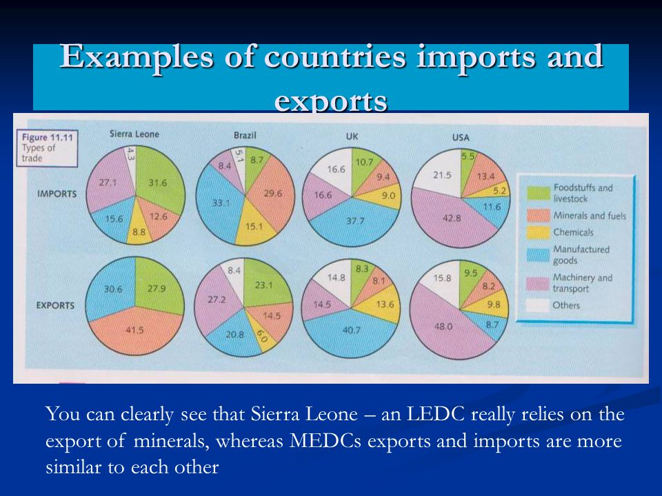 Examples of countries imports and exports