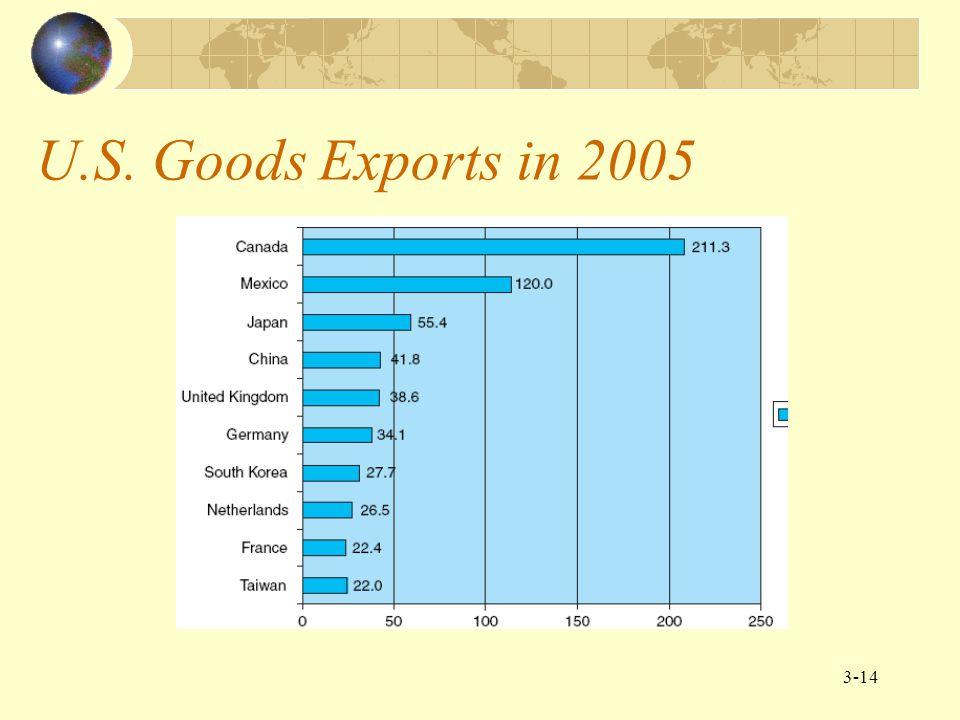 U.S. Goods Exports in 2005