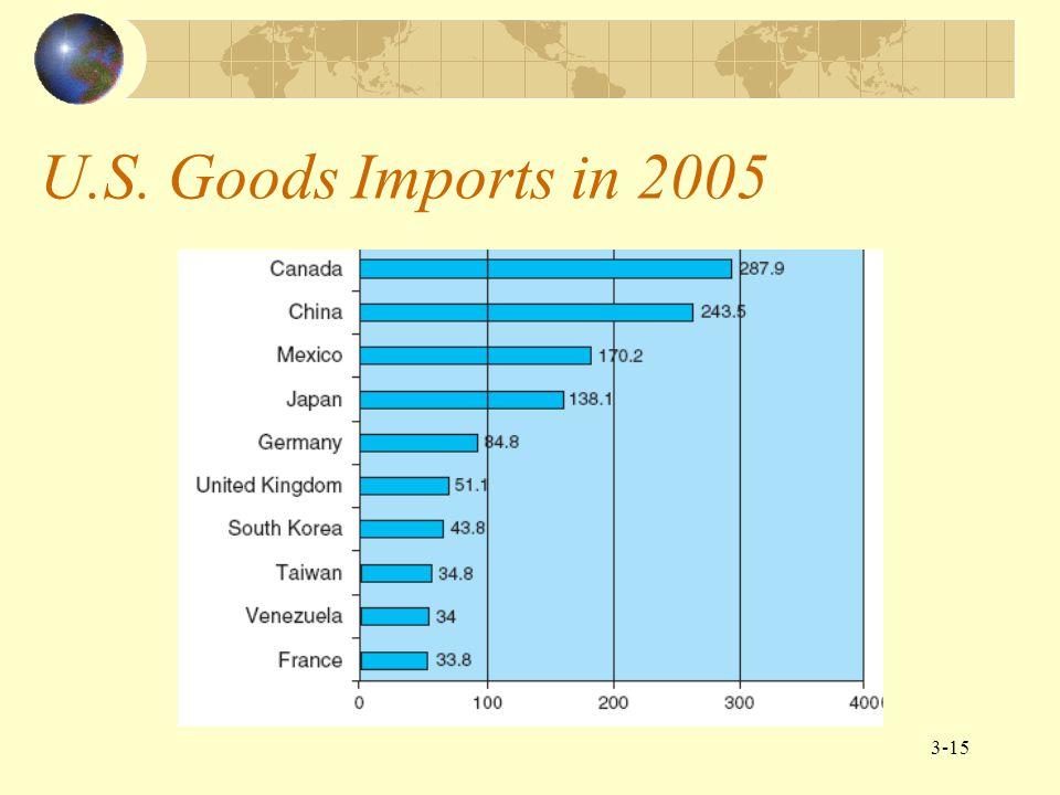U.S. Goods Imports in 2005