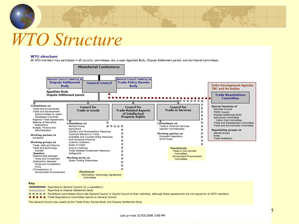 WTO Structure http://www.wto.org.
