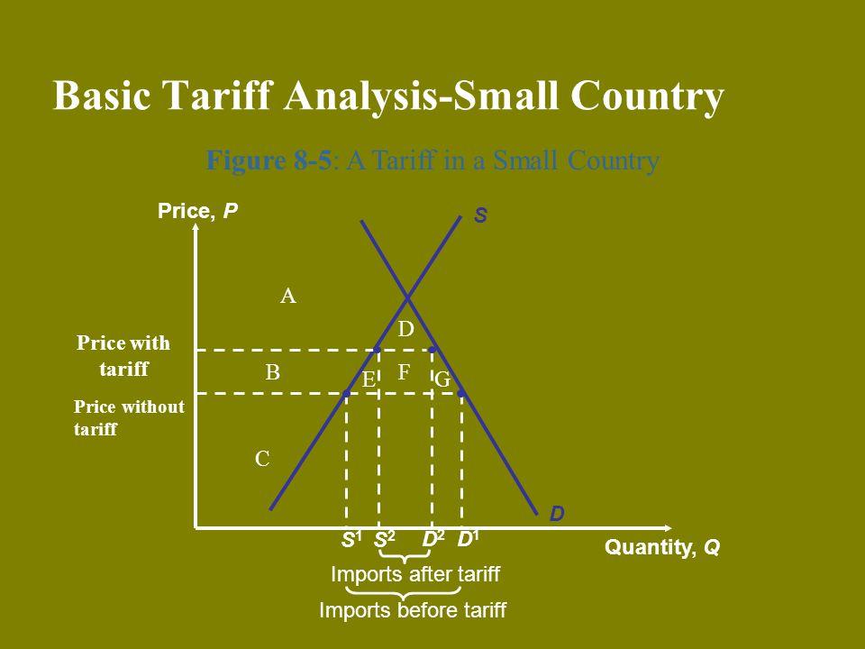 Basic Tariff Analysis-Small Country