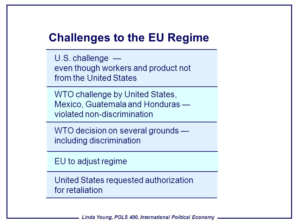 Challenges to the EU Regime