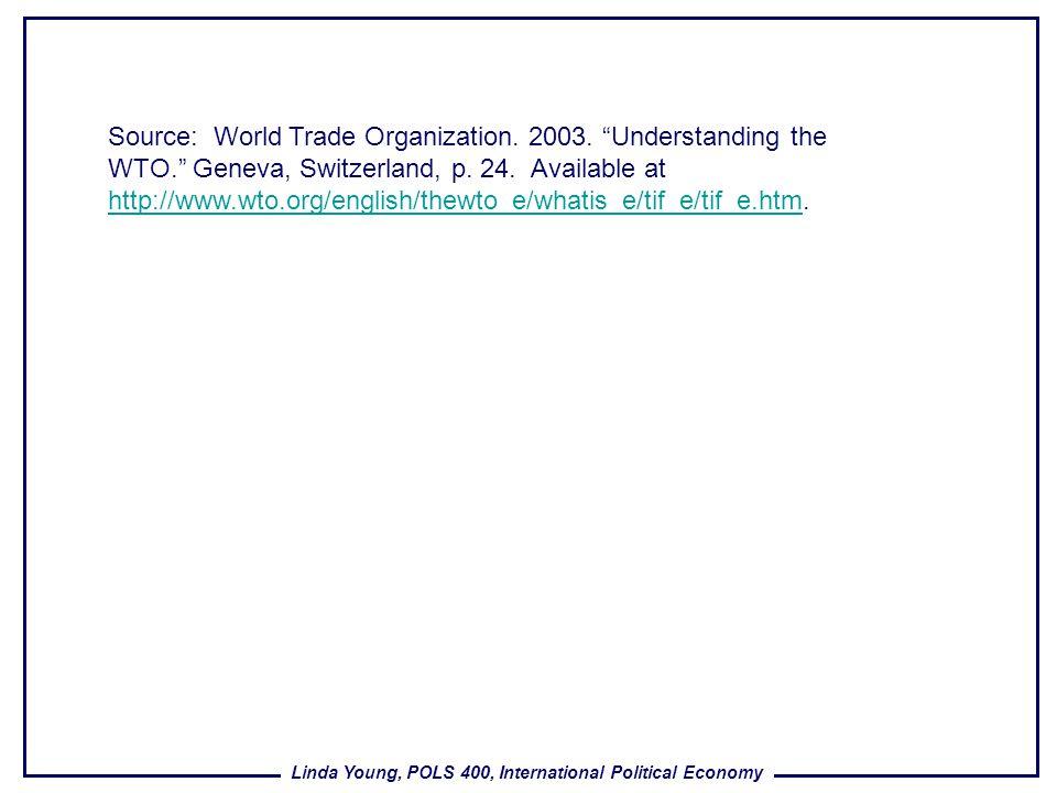 Source: World Trade Organization. 2003. Understanding the WTO