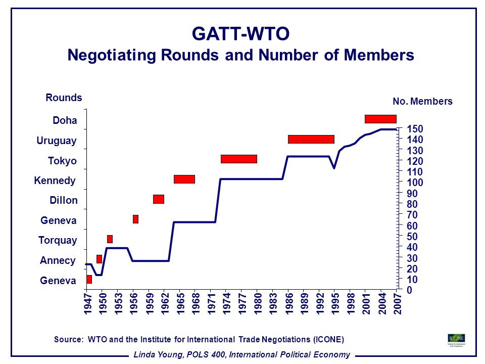 Negotiating Rounds and Number of Members