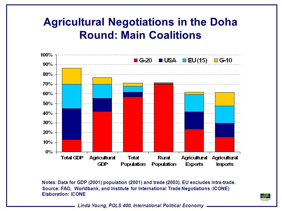 Agricultural Negotiations in the Doha Round: Main Coalitions