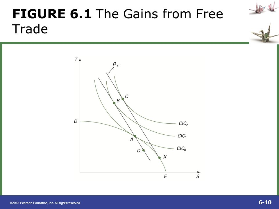 FIGURE 6.1 The Gains from Free Trade