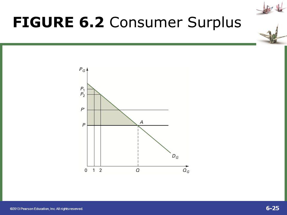 FIGURE 6.2 Consumer Surplus