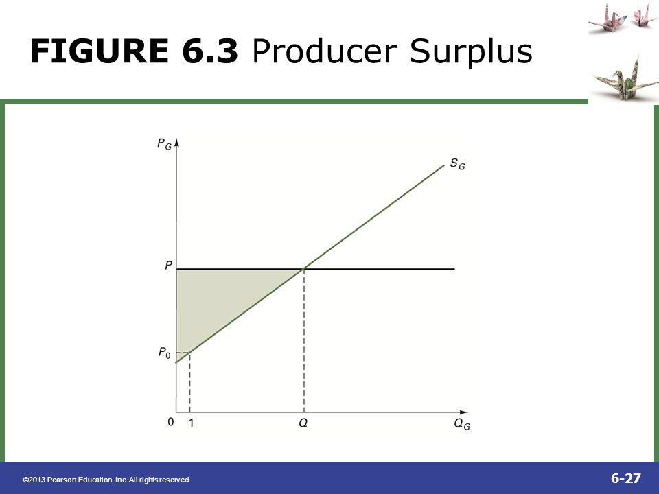 FIGURE 6.3 Producer Surplus