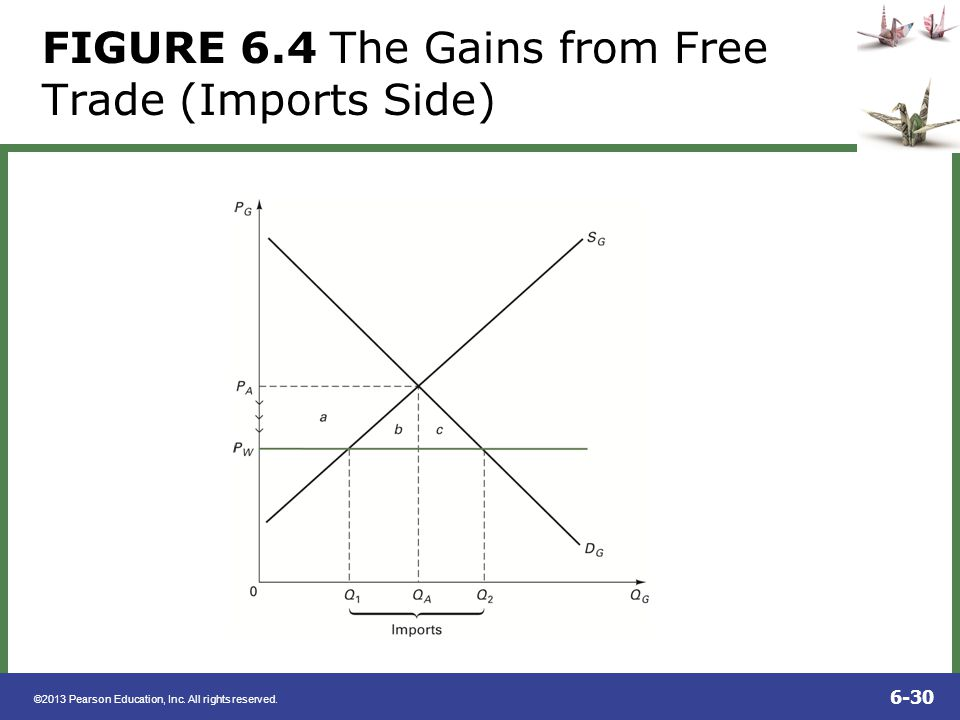FIGURE 6.4 The Gains from Free Trade (Imports Side)