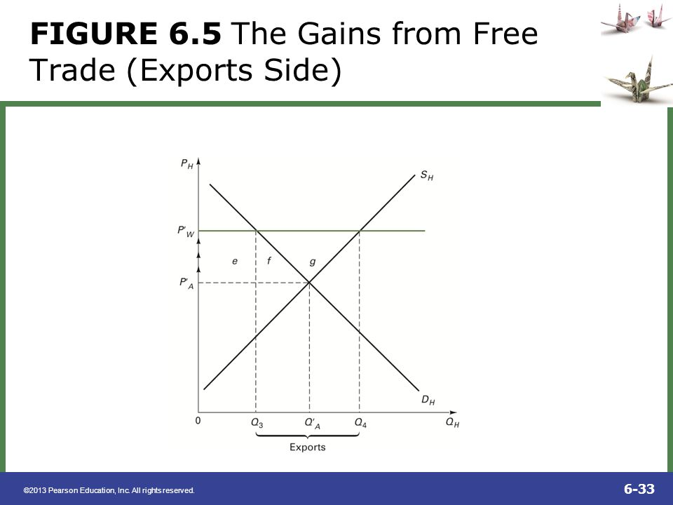 FIGURE 6.5 The Gains from Free Trade (Exports Side)