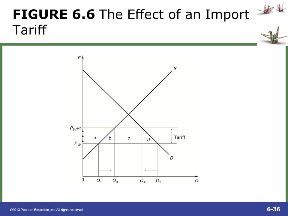 FIGURE 6.6 The Effect of an Import Tariff