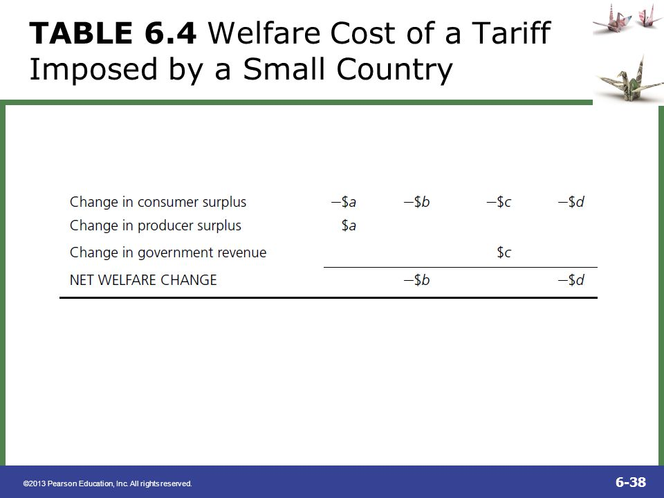 TABLE 6.4 Welfare Cost of a Tariff Imposed by a Small Country