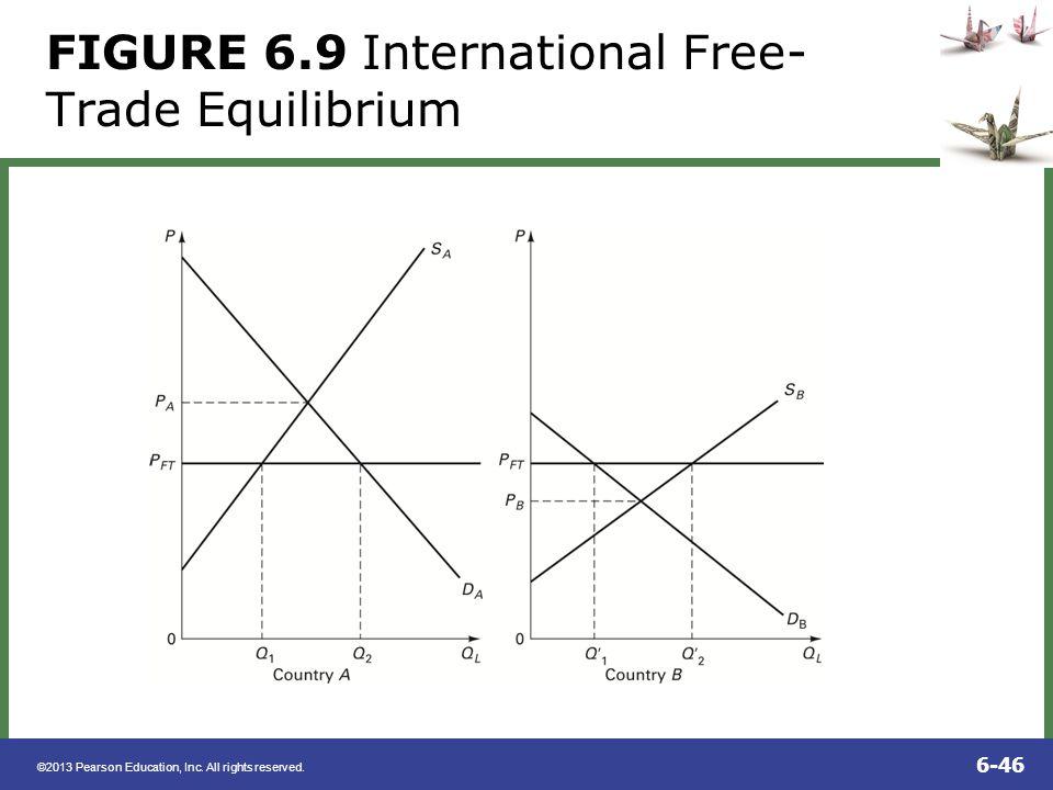 FIGURE 6.9 International Free-Trade Equilibrium
