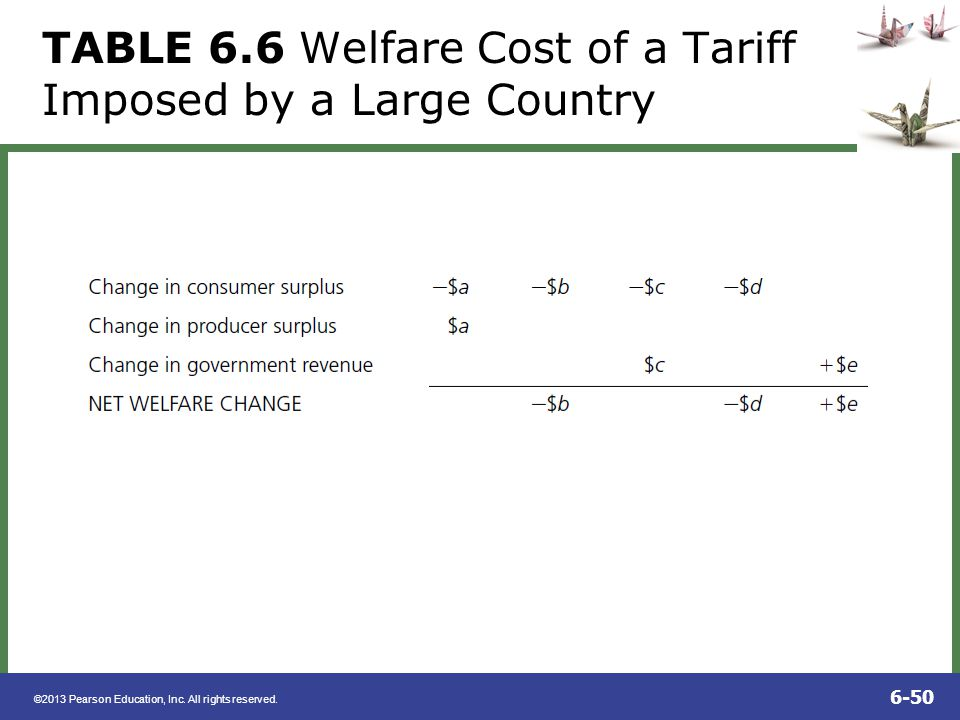 TABLE 6.6 Welfare Cost of a Tariff Imposed by a Large Country