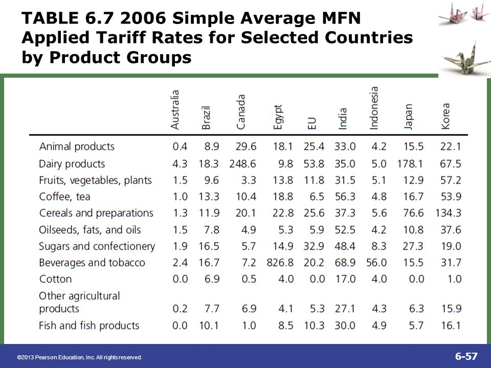 TABLE 6.7 2006 Simple Average MFN Applied Tariff Rates for Selected Countries by Product Groups