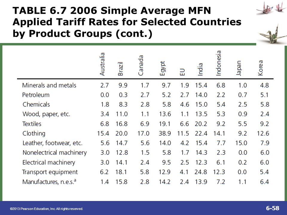 TABLE 6.7 2006 Simple Average MFN Applied Tariff Rates for Selected Countries by Product Groups (cont.)